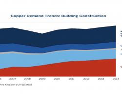 Tabla 2 – Tendencias de la demanda de cobre utilizados en el sector de la construcción